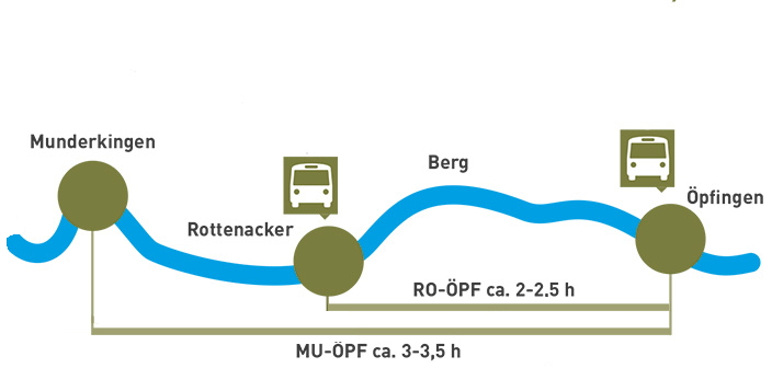 Kanutouren auf der Donau